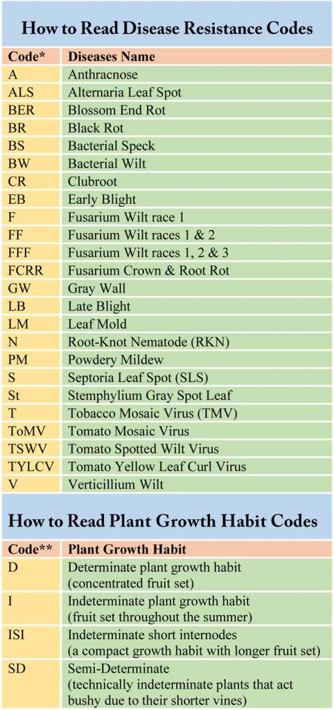 Tomato Disease Resistance codes, Tomato Plant Growth Habit Codes